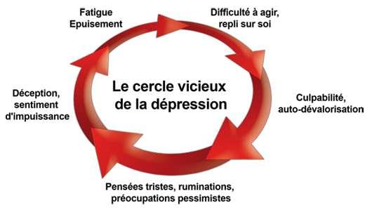 Les signes cachés d'une dépression